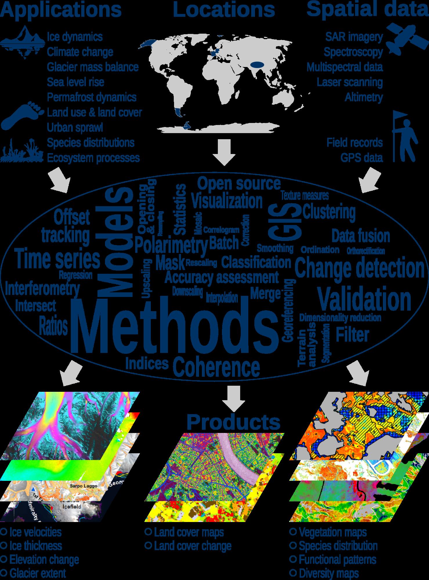AG Fernerkundung-GIS (Braun) › Institut für Geographie